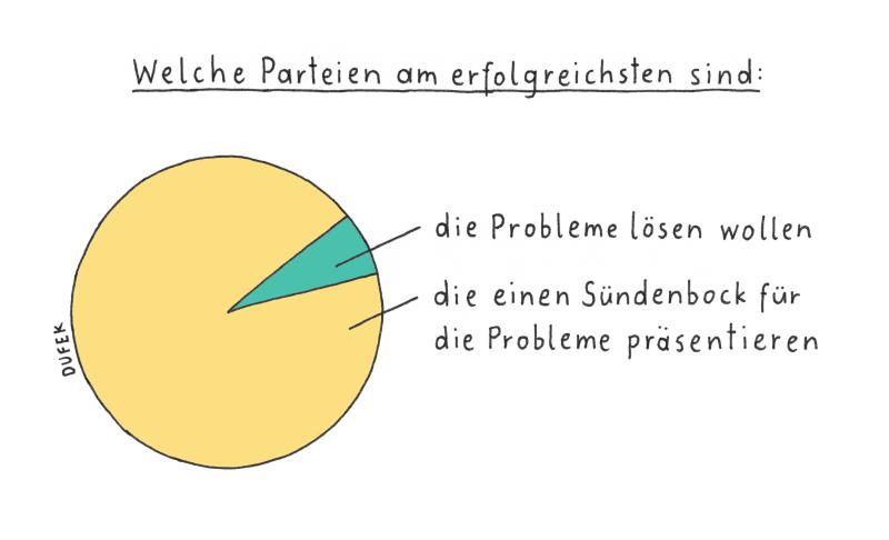 Wahlen Sündenbock