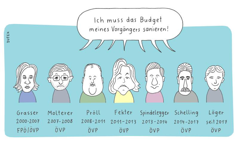 Finanzminister der ÖVP