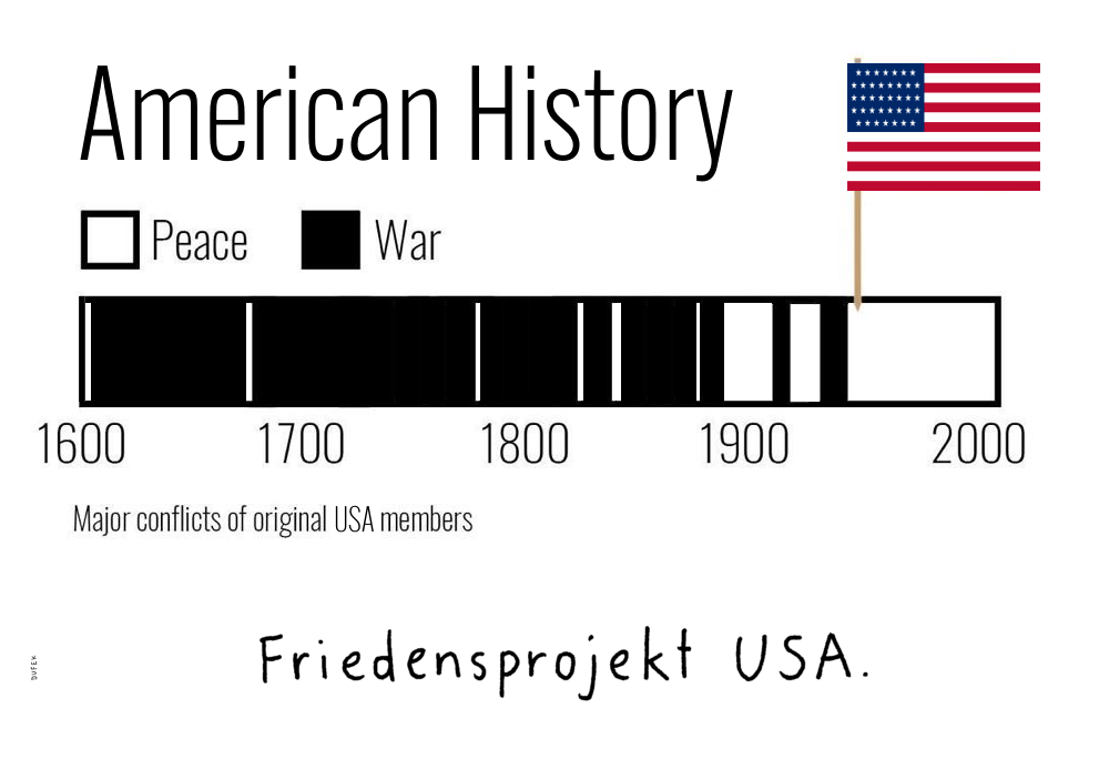 Friedensprojekt USA