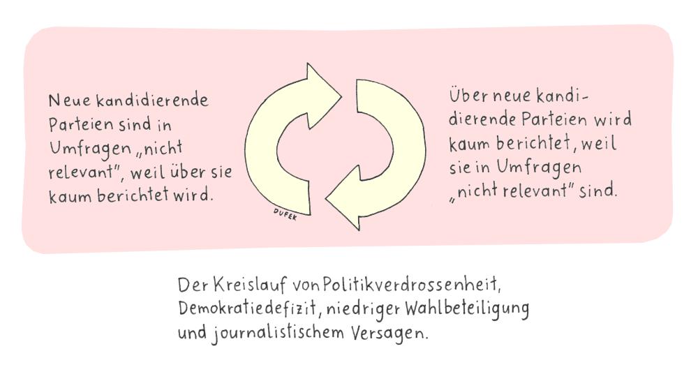 Journalistisches Versagen